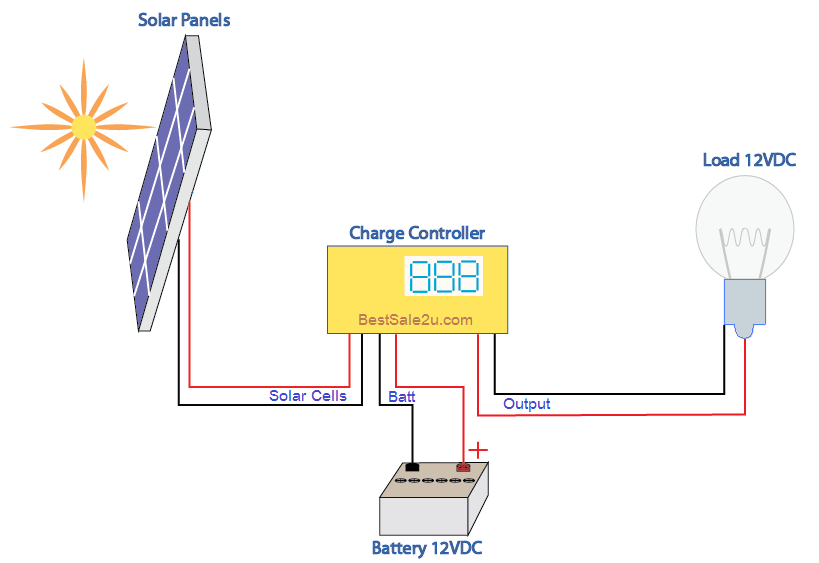 Solar panel diagram how it works at 12vdc best sale fits to you solar panels wiring diagram installation cheapraybanclubmaster Choice Image