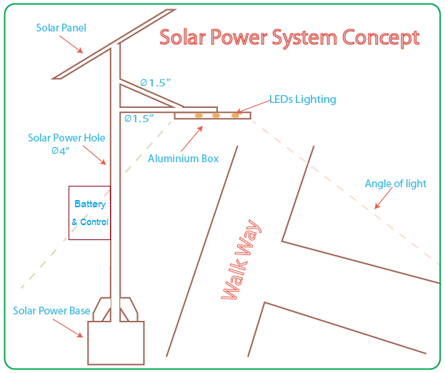 Solar Powered LED Street Light with Auto Intensity Control solar street light design calculation best sale & fits to you solar street light wiring diagram at n-0.co